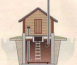 Делаем вентиляцию подвала или погреба загородного дома, различные схемы устройства и их особенности