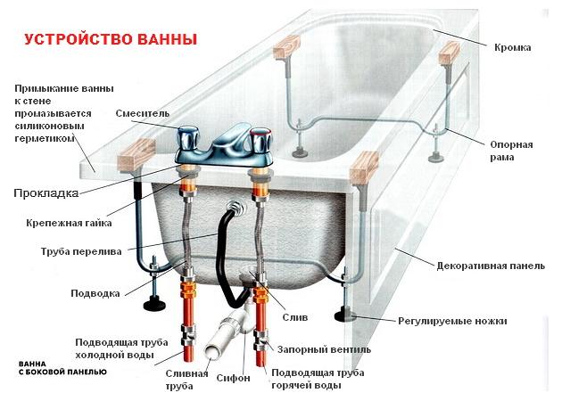 Kako instalirati kupatilo sa svojim video rukama. Akril, liveno gvožđe i čelik