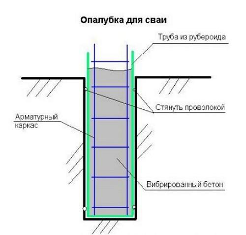 armirovaniye-i-opalubka-svai