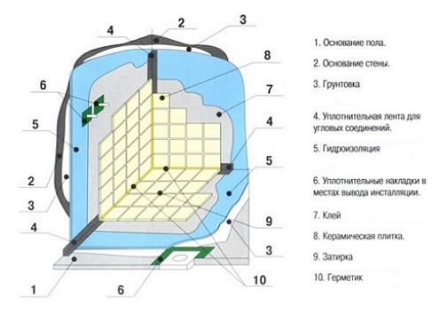 gidroizoliacija
