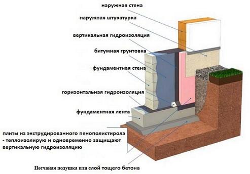 Gidroizoljacija-fundamenta-svoimi-rukami (1)