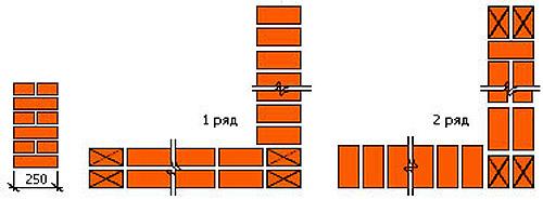 kladka-uglov-1-kirpich-odnoryadnaya-perevyazka