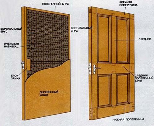 7_konstrukcija_dverej
