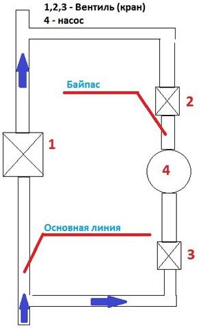 bajpas-otoplenija1