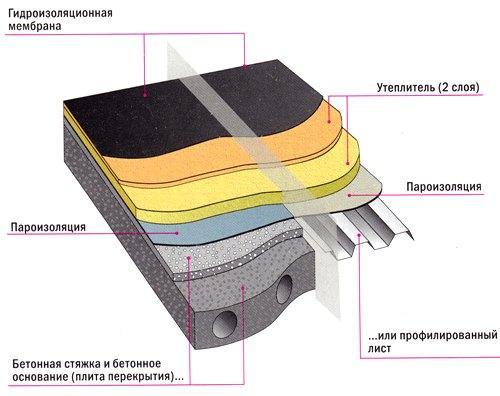 konstrukciya-tradicionnoj-ploskoj-krovli