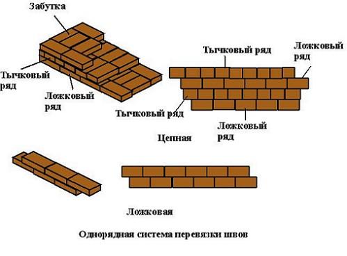 odnoryadnaya-sistema-pervyazki-shvov