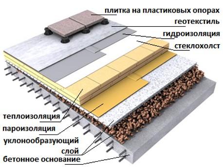 shema-struistiva-ploskoy-krovli