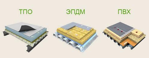 tehnologiya_ustrojstva_membrannogo_pokrytiya_krovli_tipy_sostava_krovelnoy_membrany