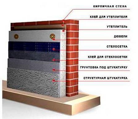 Zid za grijanje do presjeka