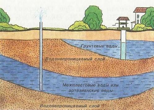 gruntovye-vody