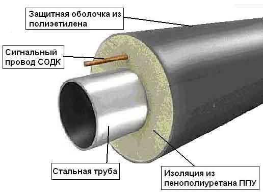 Ekaterinburg - kompletan paket brtvljenja spoja cijevi u PPU izolaciji štrcaljke.