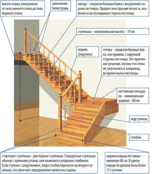 размеры лестниц