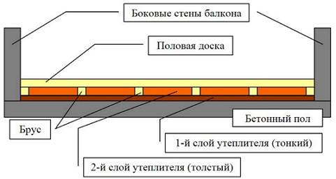 isolasi lantai