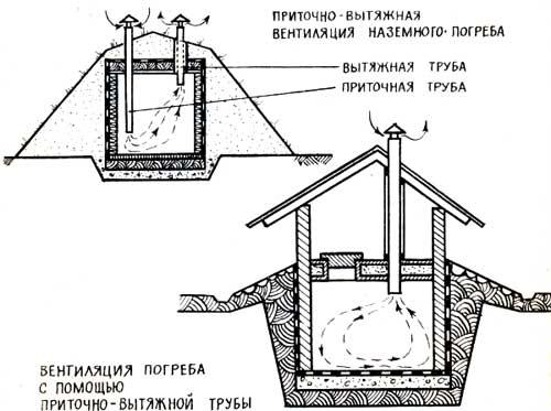 как сделать вентиляцию в яме или вытяжку чехлы сохранили