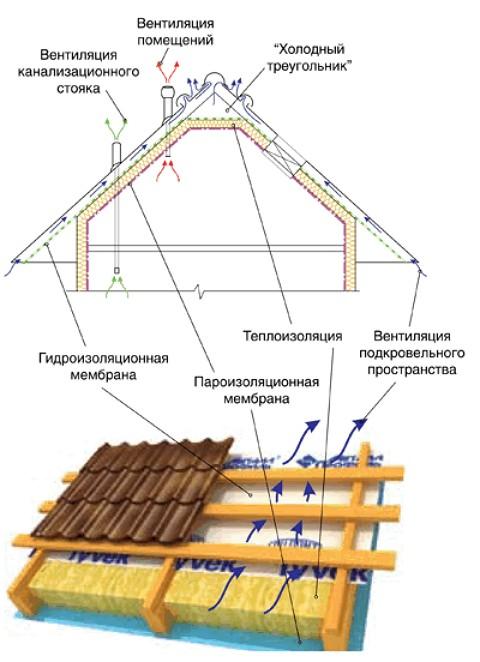 Krovelnyiy-pirog
