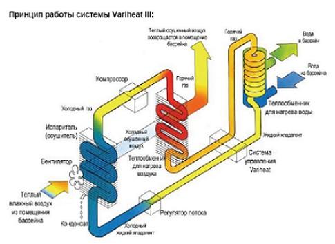 Variheat III рис2