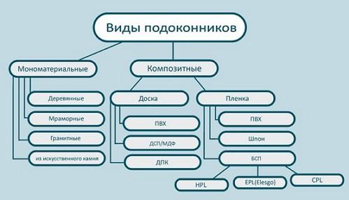 Vidi_podokonnikov