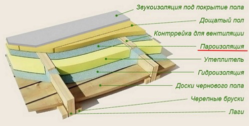 shema-paroizoljacii-pola-v-derevjannom-dome