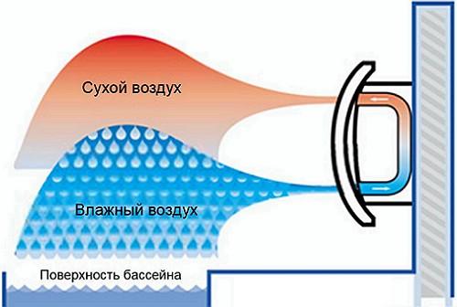 shema_raboty_nastennogo_osushitelya_0