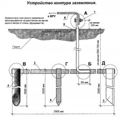 ustanovka_kontura_zazemleniya_19-400x386