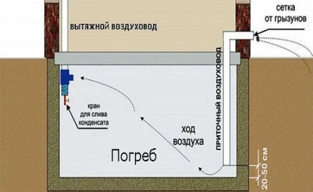 grindų vėdinimas
