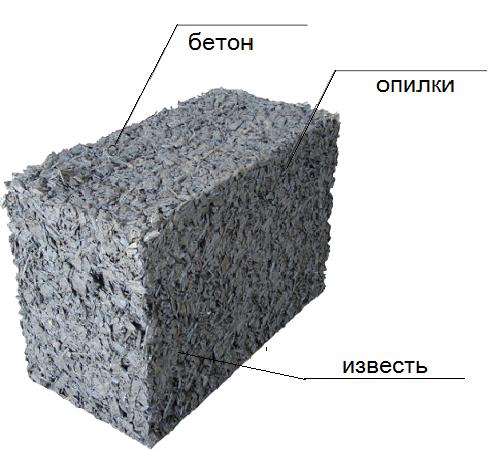 Блоки из глины и опилок своими руками
