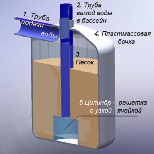 Устройство песочного фильтра для бассейна своими руками