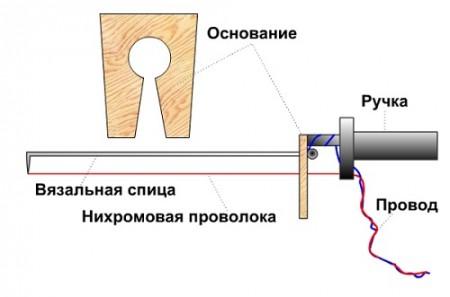 rezanje plastične pjene