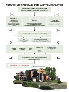 как получить разрешение не строительство