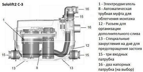 kanalizat_stan_grundfos_sololift2_c3_2
