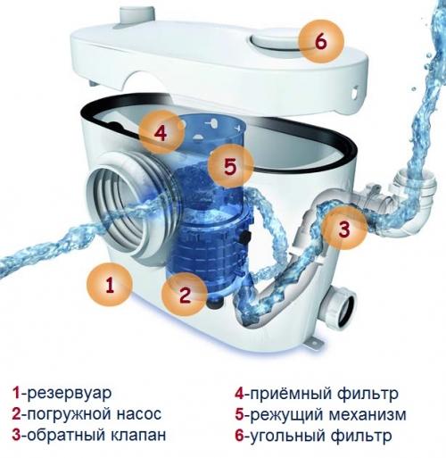 ustroystvo_nasosa_dlya_unitaza-500x513