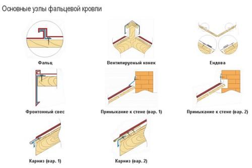 Gambar 1