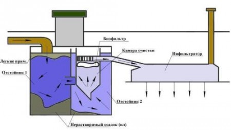 Водоснабжение и канализация схема проектирование монтаж