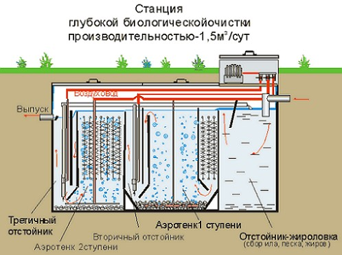stancii_glubokoj_biologicheskoj_ochistki
