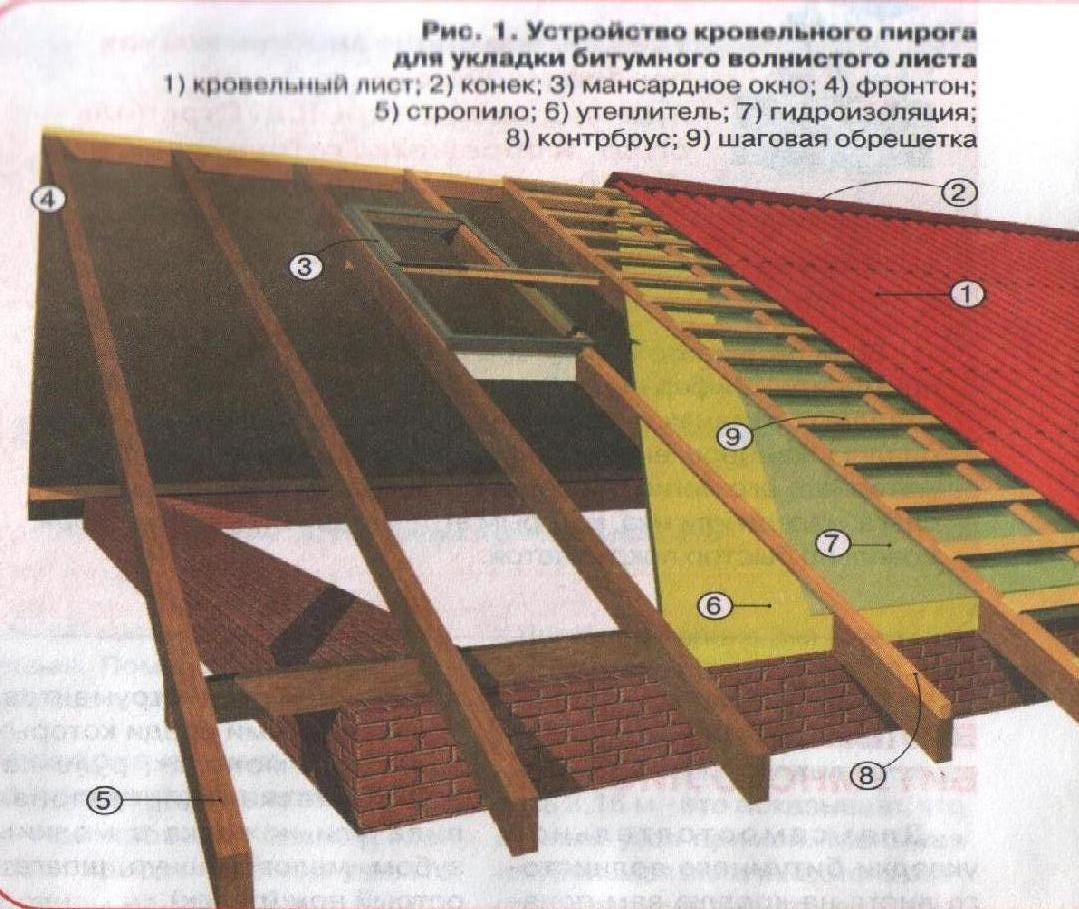 How to cover a roof with an onduline: the nuances of the process