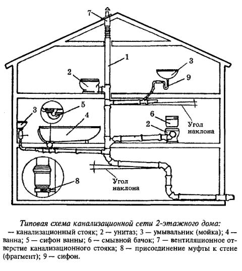 Схема канализации частного дома своими руками