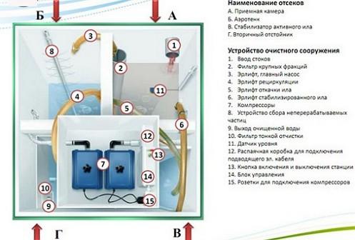 6устройство-септика-Топас-10-вид-сверху