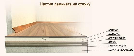 Как подготовить пол к укладке ламината своими руками