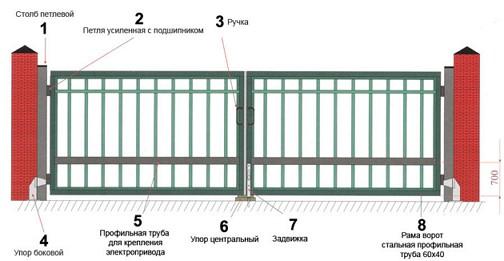 avtomaticheskie-vorota3