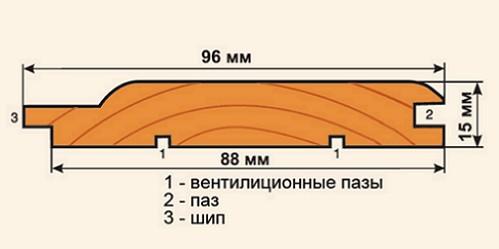naruzhnaya-otdelka-derevyannogo-doma-vagonkoy