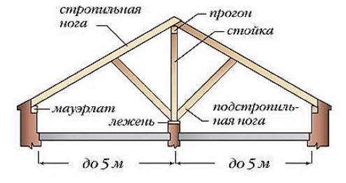 stropilnaya-konstruktsiya-kryshi-1