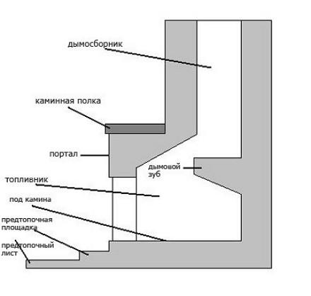 Shema-konstrukcii-kamina-i-sootnoshenie-ego-jelementov