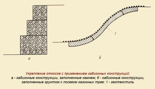 Shema-ukreplenija-otkosa-gabionom-500x287