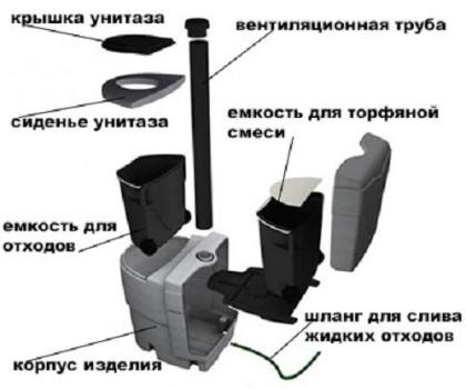 Uređaji za tresetni WC