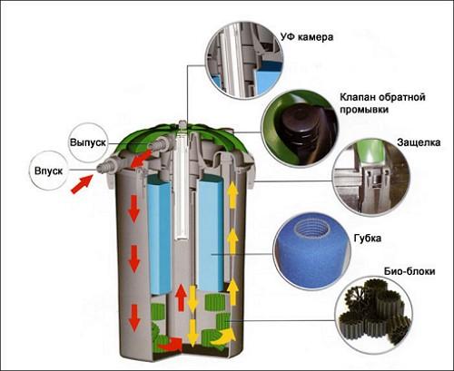 konstrukcija-filtra