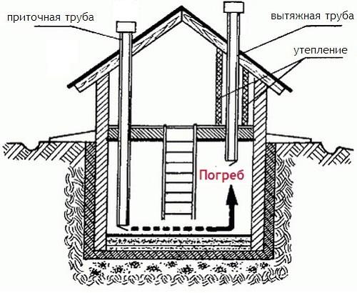 Вентиляция в погребе частного дома своими руками