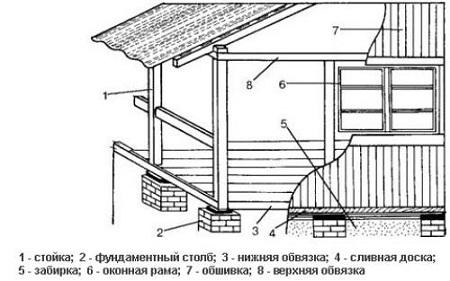 prystroyka_verandy_k_domu2