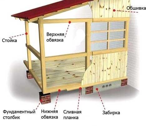 Šema-ustrojstva-derevjannoj-verandy