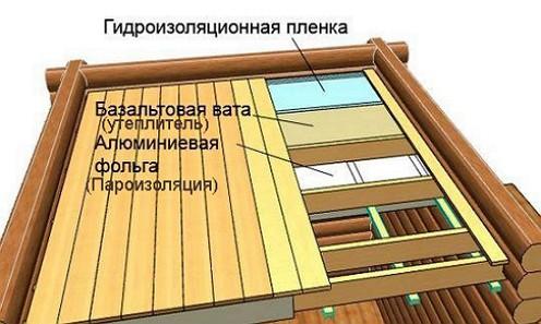 Šema-uteplenija-verandy-podshivnymi-potolkami