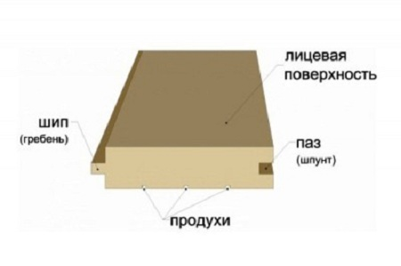 паз и гребень доски